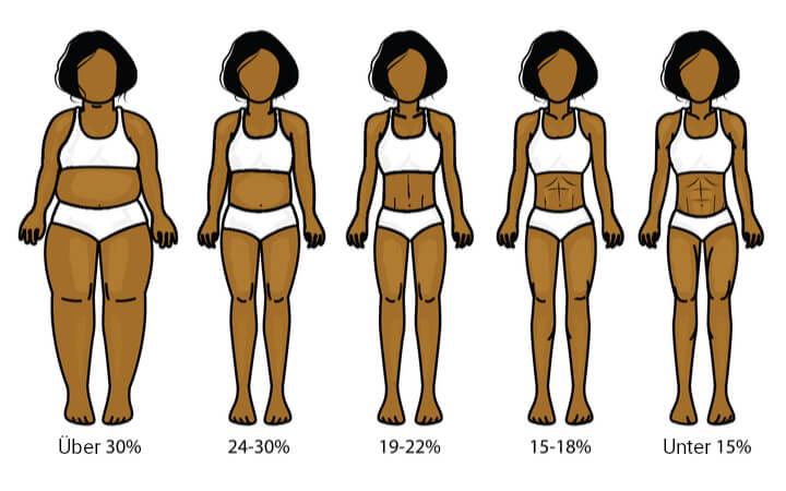 Körperfettanteil Frauen