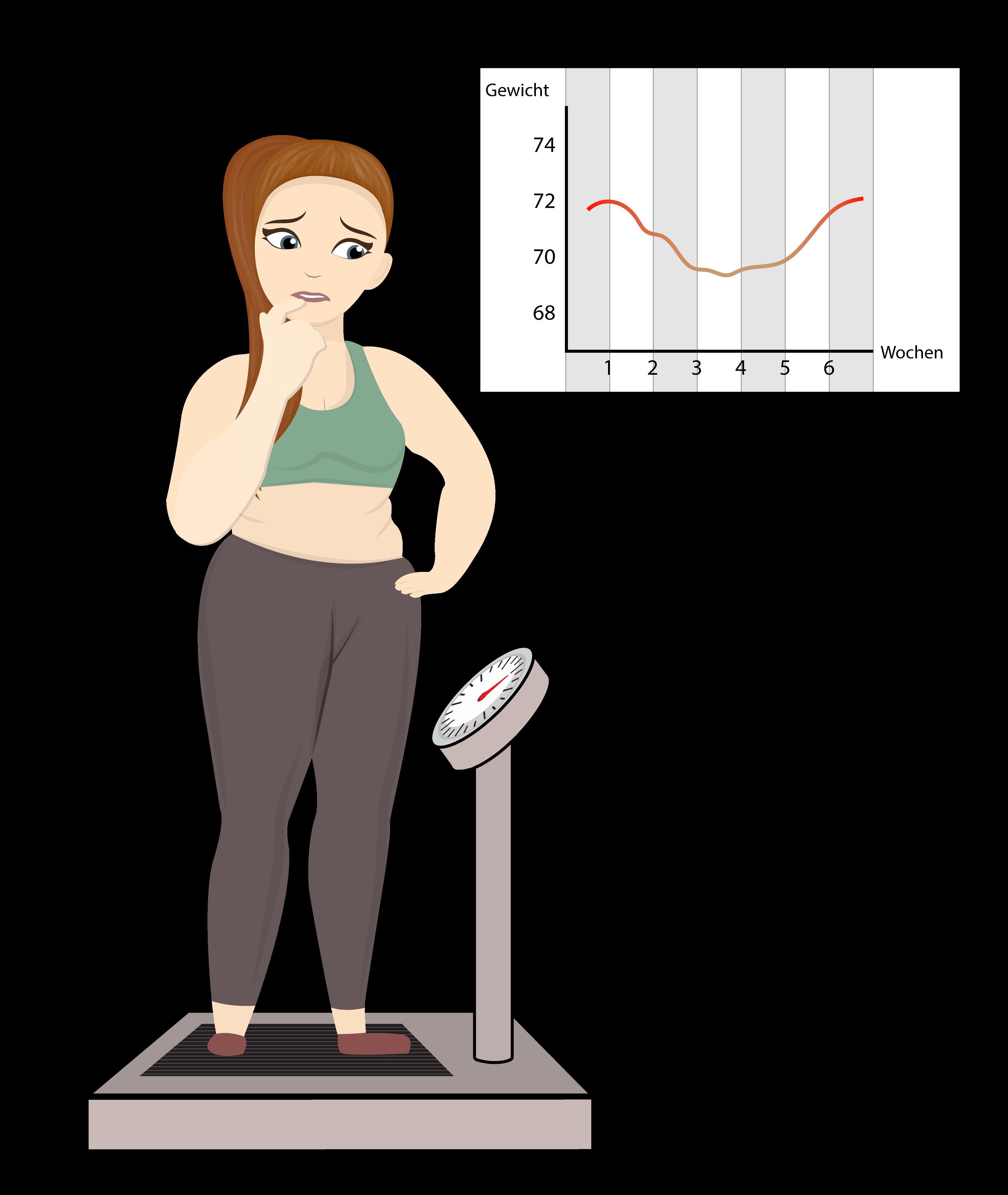 Gewichtsverlauf bei einer Diät
