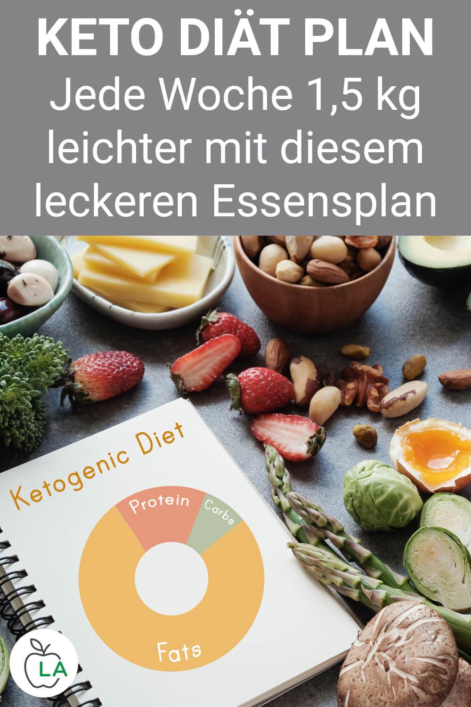 Ernährungsplan für ketogene Diät